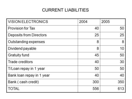 CURRENT LIABILITIES VISION ELECTRONICS20042005 Provision for Tax4050 Deposits from Directors25 Outstanding expenses88 Dividend payable810 Gratuity fund4550.