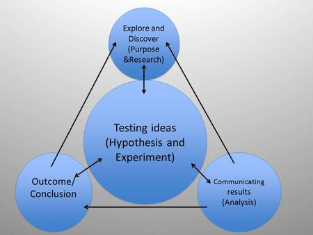 Explore and Discover (Purpose &Research) Testing ideas (Hypothesis and Experiment) Testing ideas (Hypothesis and Experiment) Outcome/ Conclusion Communicating.