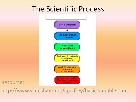 The Scientific Process Resource: