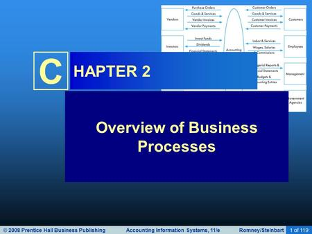 © 2008 Prentice Hall Business Publishing Accounting Information Systems, 11/e Romney/Steinbart1 of 119 C HAPTER 2 Overview of Business Processes.