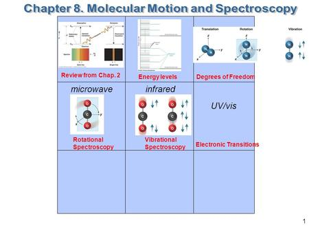 1 Degrees of Freedom Rotational Spectroscopy Electronic Transitions Vibrational Spectroscopy Translation Rotation Vibration microwaveinfrared UV/vis Review.