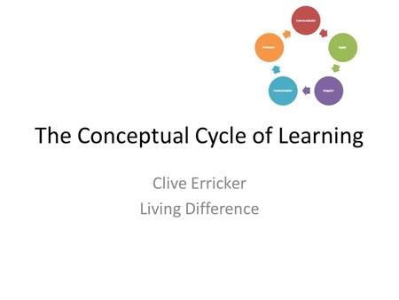 The Conceptual Cycle of Learning Clive Erricker Living Difference CommunicateApplyEnquireContextualiseEvaluate.