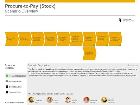 ©© 2012 SAP AG. All rights reserved. Procure-to-Pay (Stock) Scenario Overview Processing Supplier Invoices Processing Requests for Quotation Processing.