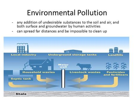 Environmental Pollution -any addition of undesirable substances to the soil and air, and both surface and groundwater by human activities -can spread far.