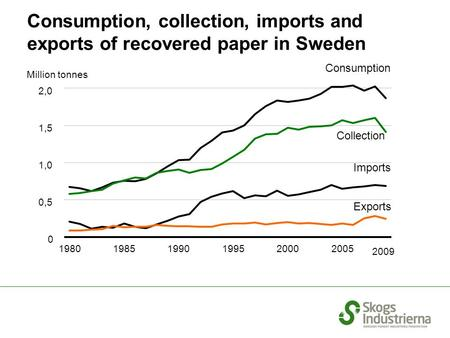 Million tonnes Consumption Collection Imports Exports Consumption, collection, imports and exports of recovered paper in Sweden 0 0,5 1,0 1,5 2,0 2009.