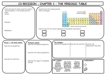 C3 REVISION – CHAPTER 1 – THE PERIODIC TABLE KEY WORDS: Dalton Newland Mendeleev Reactivity Reactive metals Transition metals Non-metals Nobel gases Melting.