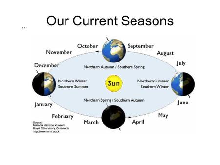 Our Current Seasons. seasons  ence/terc/content/visualizations/es0408/es 0408page01.cfm?chapter_no=04http://www.classzone.com/books/earth_sci.