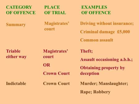 CATEGORY OF OFFENCE PLACE OF TRIAL EXAMPLES OF OFFENCE Summary Magistrates' court Driving without insurance; Criminal damage £5,000 Common assault Triable.