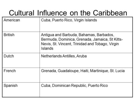 Cultural Influence on the Caribbean AmericanCuba, Puerto Rico, Virgin Islands BritishAntigua and Barbuda, Bahamas, Barbados, Bermuda, Dominica, Grenada,