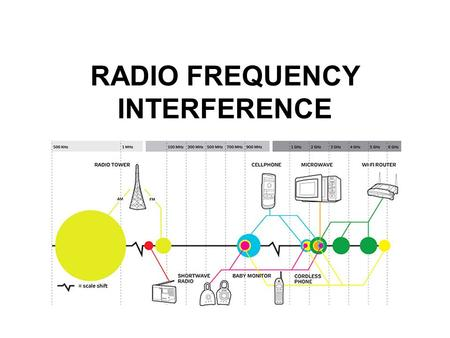 RADIO FREQUENCY INTERFERENCE. Two Types of Interference Interference to equipment and appliances owned by neighbours. Interference to other Amateur Stations.