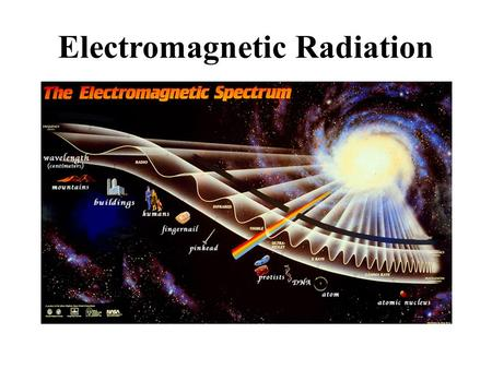 Electromagnetic Radiation. The transfer of energy by electromagnetic waves. The speed of an electromagnetic wave is a product of its wavelength and frequency.