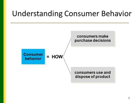 1 Understanding Consumer Behavior Consumer behavior consumers make purchase decisions consumers use and dispose of product = HOW.