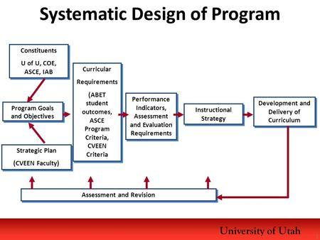 University of Utah Program Goals and Objectives Program Goals and Objectives Constituents U of U, COE, ASCE, IAB Constituents U of U, COE, ASCE, IAB Strategic.