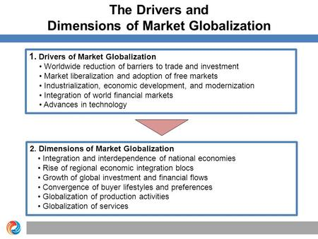 The Drivers and Dimensions of Market Globalization 1. Drivers of Market Globalization Worldwide reduction of barriers to trade and investment Market liberalization.