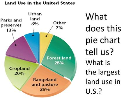 What does this pie chart tell us? What is the largest land use in U.S.?