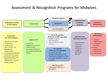 Assessment & Recognition Programs for Midwives Preparation Pre-Arrival Support Information for IEHP Immigration Career Advice Labor Market Info Educational.