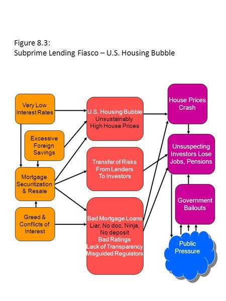 Figure 8.3: Subprime Lending Fiasco – U.S. Housing Bubble U.S. Housing Bubble Unsustainably High House Prices Very Low Interest Rates Excessive Foreign.