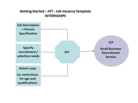 JVT Job Description + Person Specification Advert copy inc restrictions for age and qualifications Specify recruitment / selection needs Getting Started.