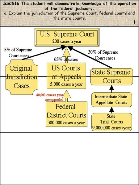 SSCG16 The student will demonstrate knowledge of the operation of the federal judiciary. a. Explain the jurisdiction of the Supreme Court, federal courts.