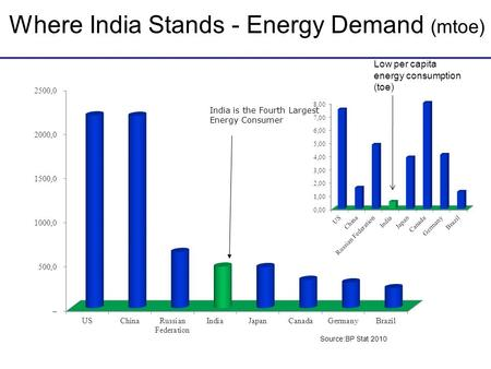Where India Stands - Energy Demand (mtoe) India is the Fourth Largest Energy Consumer Source:BP Stat 2010 Low per capita energy consumption (toe)