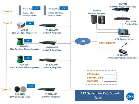 IP PA System for Park Sound System