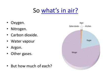 So what's in air? Oxygen. Nitrogen. Carbon dioxide. Water vapour