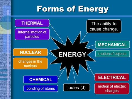 Forms of Energy ENERGY motion of electric charges bonding of atoms motion of objects internal motion of particles changes in the nucleus The ability to.
