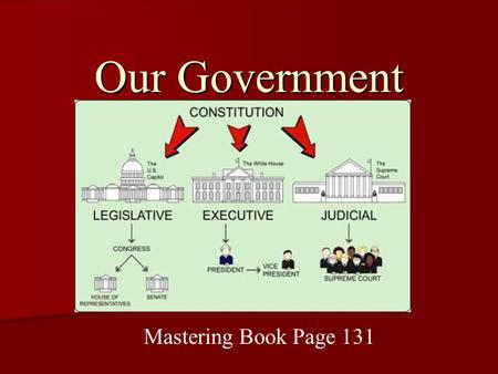 Our Government Mastering Book Page 131. Section 1: Big Ideas of Government What is Government? Communities make rules about how their members should behave.