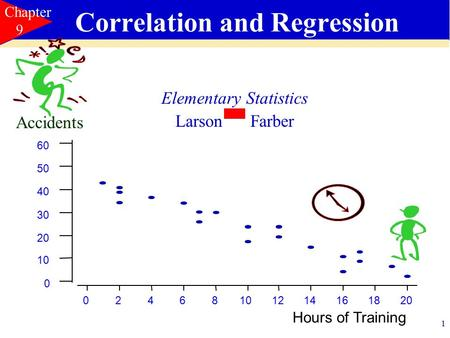 1 024681012141618 20 0 10 20 30 40 50 60 Correlation and Regression Elementary Statistics Larson Farber Chapter 9 Hours of Training Accidents.