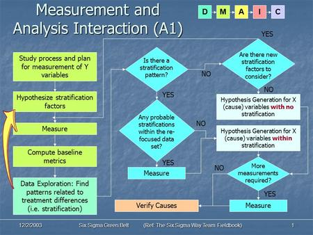 DIMAC 12/2/2003Six Sigma Green Belt (Ref: The Six Sigma Way Team Fieldbook)1 Measurement and Analysis Interaction (A1) Measure Hypothesize stratification.