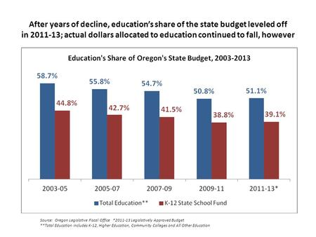 After years of decline, education's share of the state budget leveled off in 2011-13; actual dollars allocated to education continued to fall, however.