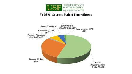 FY 16 All Sources Budget Expenditures. Funding Source FY 16 State Appropriation$15,870,163 Tuition$8,540,493 Tuition - Financial Aid$459,144 Auxiliaries$1,997,297.