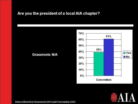 Data collected at Grassroots 2003 and Convention 2003 Are you the president of a local AIA chapter? Grassroots N/A.