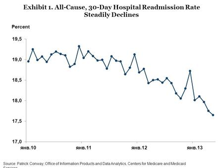 Source: Patrick Conway; Office of Information Products and Data Analytics, Centers for Medicare and Medicaid Services. Exhibit 1. All-Cause, 30-Day Hospital.