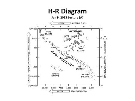 H-R Diagram Jan 9, 2013 Lecture (A). HERTZSPRUNG–RUSSELL DIAGRAM The relationship between the luminosities and temperatures of stars was discovered early.