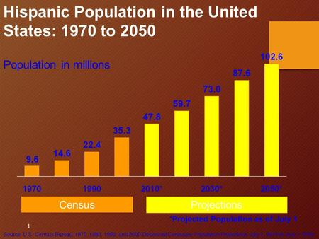 1 Population in millions Hispanic Population in the United States: 1970 to 2050 *Projected Population as of July 1 Projections Census Source: U.S. Census.
