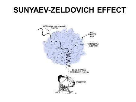 SUNYAEV-ZELDOVICH EFFECT. OUTLINE  What is SZE  What Can we learn from SZE  SZE Cluster Surveys  Experimental Issues  SZ Surveys are coming: What.
