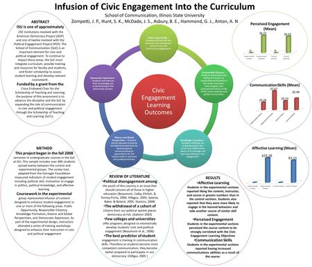 Infusion of Civic Engagement Into the Curriculum School of Communication, Illinois State University Zompetti, J. P., Hunt, S. K., McDade, J. S., Asbury,