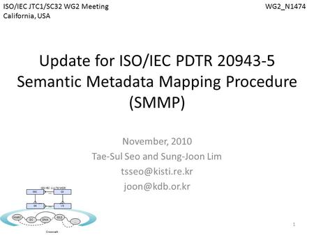 Update for ISO/IEC PDTR 20943-5 Semantic Metadata Mapping Procedure (SMMP) November, 2010 Tae-Sul Seo and Sung-Joon Lim