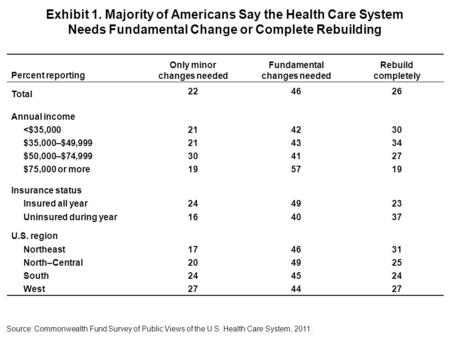 Exhibit 1. Majority of Americans Say the Health Care System Needs Fundamental Change or Complete Rebuilding Percent reporting Only minor changes needed.
