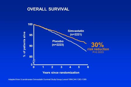 OVERALL SURVIVAL Adapted from Scandinavian Simvastatin Survival Study Group Lancet 1994;344:1383-1389. % of patients alive 100 95 90 85 0 Simvastatin (n=2221)