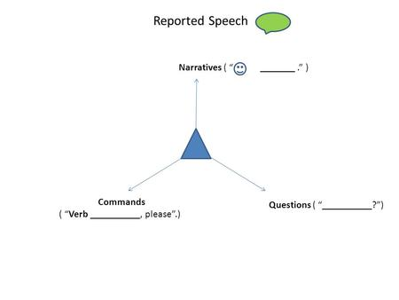 "Reported Speech Questions ( ""__________?"") Commands ( ""Verb __________, please"".) Narratives ( "" "" _______."" )"