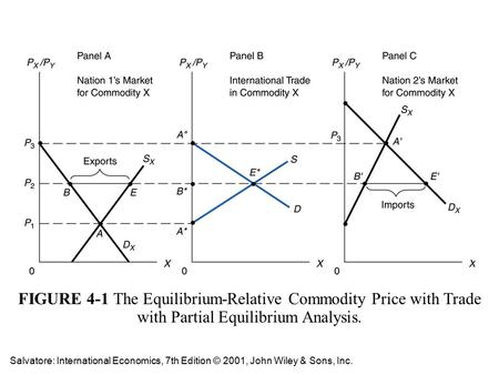 FIGURE 4-1 The Equilibrium-Relative Commodity Price with Trade with Partial Equilibrium Analysis. Salvatore: International Economics, 7th Edition © 2001,