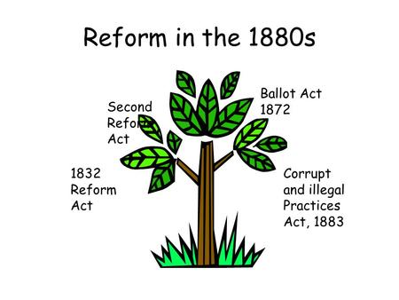 Reform in the 1880s 1832 Reform Act Second Reform Act Ballot Act 1872 Corrupt and illegal Practices Act, 1883.