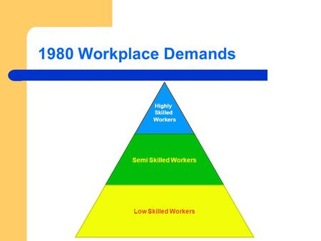 1980 Workplace Demands Highly Skilled Workers Semi Skilled Workers Low Skilled Workers.