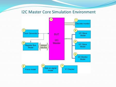 I2C Master Core Simulation Environment. I2C Master Core Requirements Coverage (*) Requirement I2C IP RS-906: The I2C IP shall define the period of time,