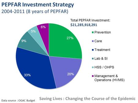 PEPFAR Investment Strategy 2004-2011 (8 years of PEPFAR) Data source : OGAC Budget Total PEPFAR Investment: $21,285,918,291 Saving Lives : Changing the.