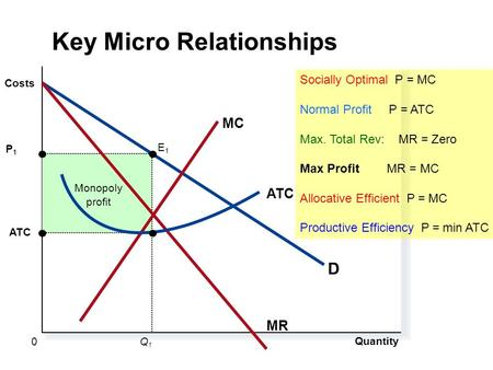 Monopoly profit ATC Quantity P 1 Q1Q1 0 Costs D MR MC ATC E1E1 Key Micro Relationships Socially Optimal P = MC Normal Profit P = ATC Max. Total Rev: MR.