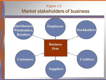 Market stakeholders of business Business firm Distributors, Wholesalers, Retailers CreditorsCustomers Stockholders Employees Suppliers Figure 1.2.
