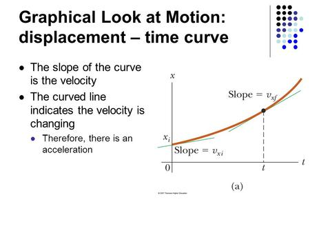 Graphical Look at Motion: displacement – time curve The slope of the curve is the velocity The curved line indicates the velocity is changing Therefore,